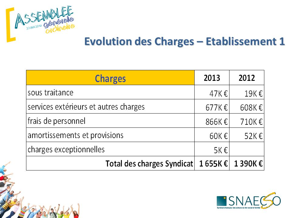 Evolution des Charges – Etablissement 1