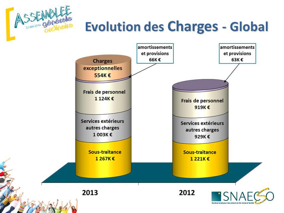 Evolution des Charges - Global