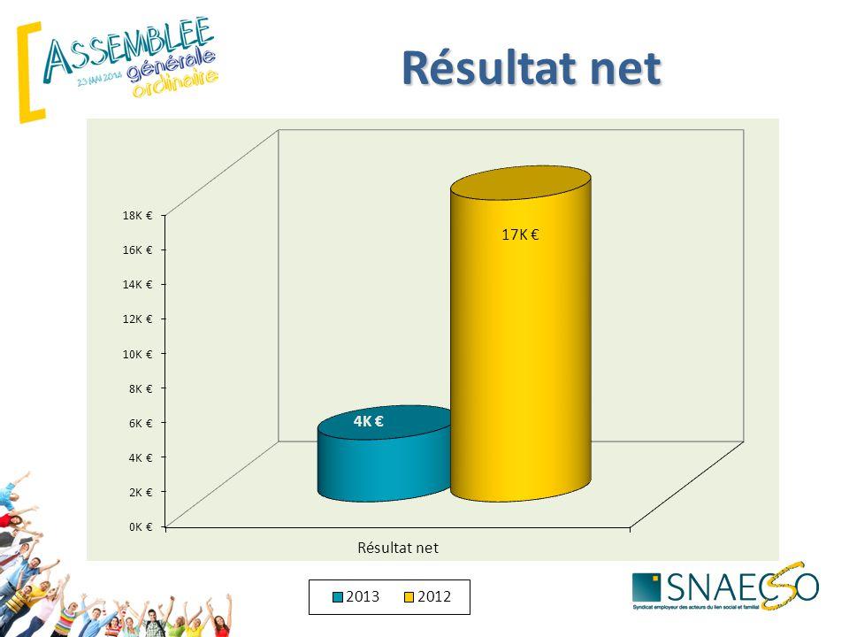 Résultat net