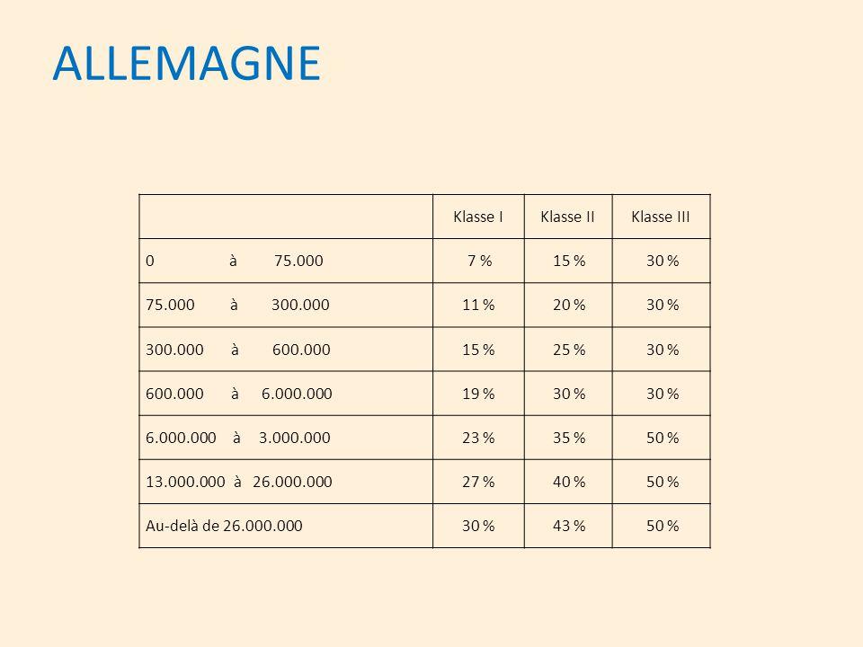 ALLEMAGNE Klasse I Klasse II Klasse III 0 à 75.000 7 % 15 % 30 %