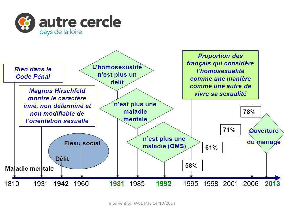 Proportion des français qui considère l'homosexualité comme une manière comme une autre de vivre sa sexualité