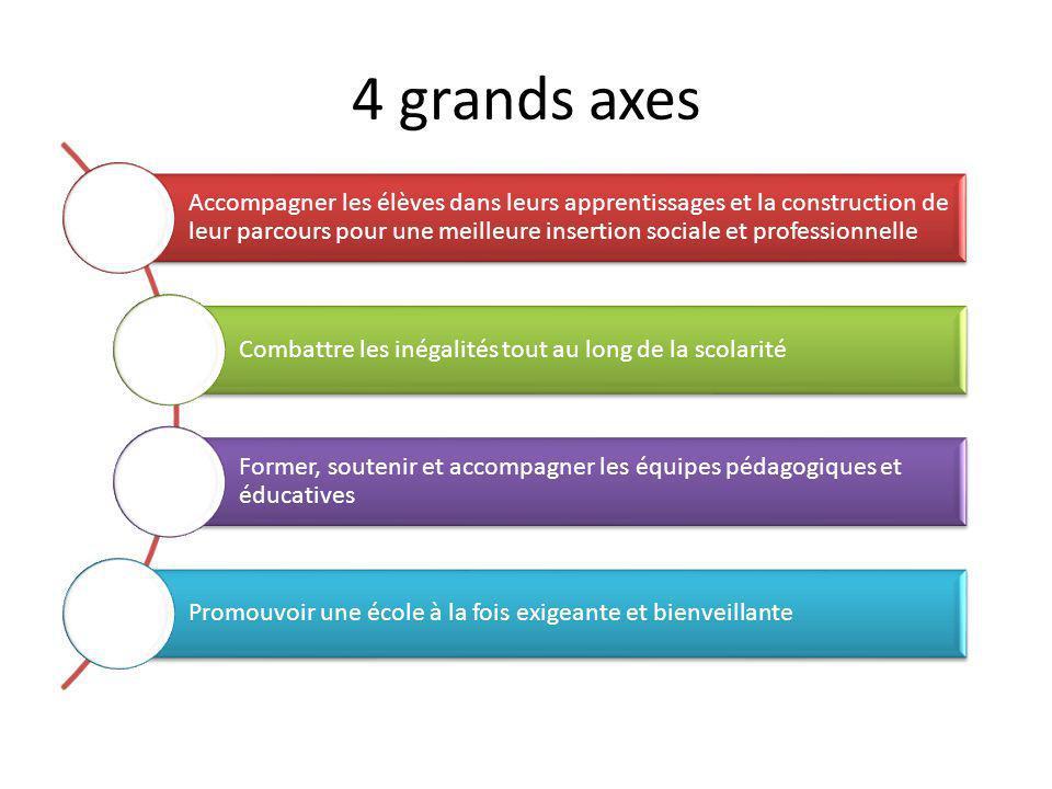 4 grands axes