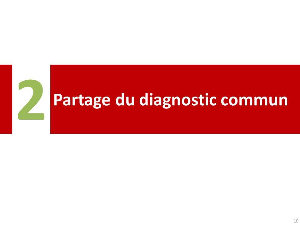 Partage du diagnostic commun