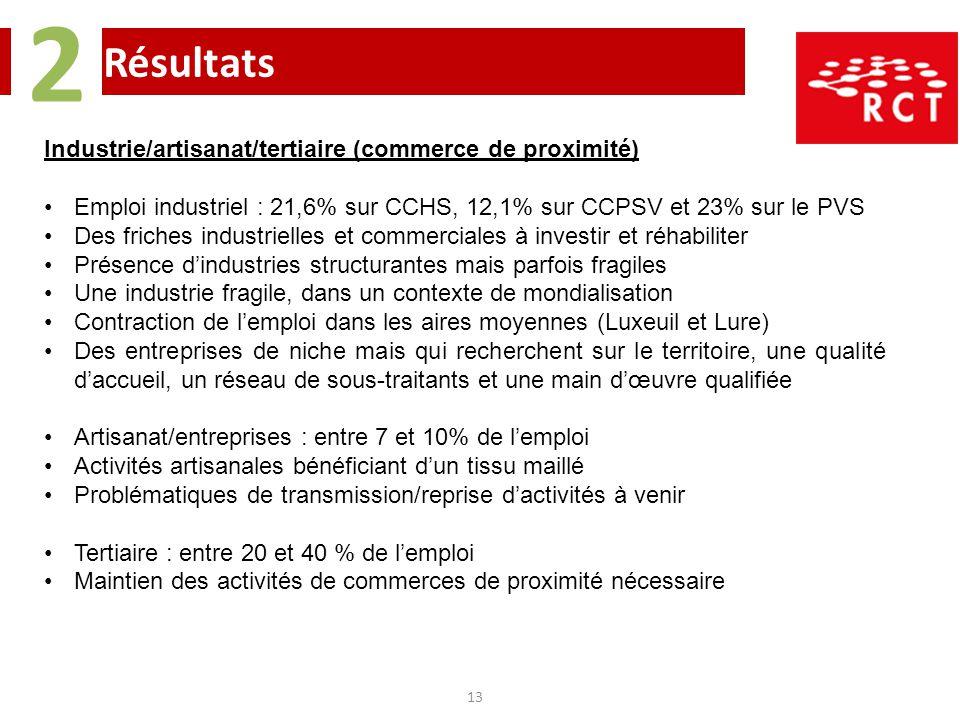 2 Résultats Industrie/artisanat/tertiaire (commerce de proximité)