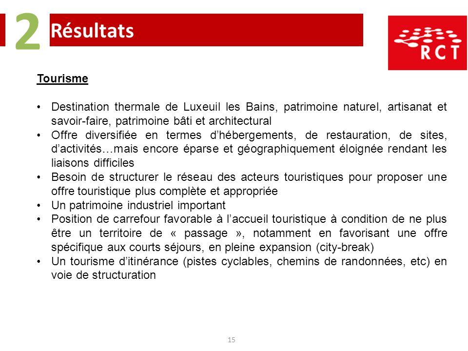 2 Résultats. Tourisme. Destination thermale de Luxeuil les Bains, patrimoine naturel, artisanat et savoir-faire, patrimoine bâti et architectural.