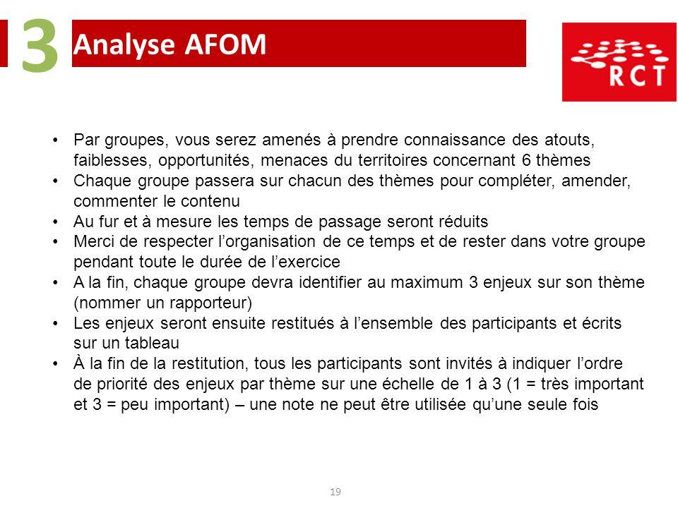 3 Analyse AFOM.