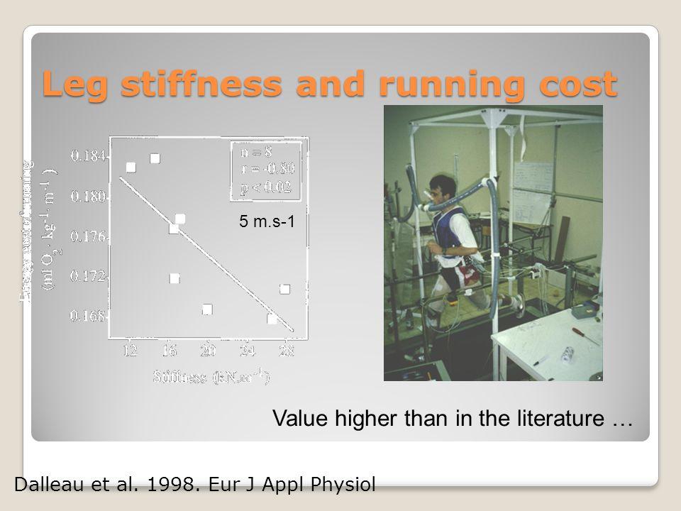 Leg stiffness and running cost