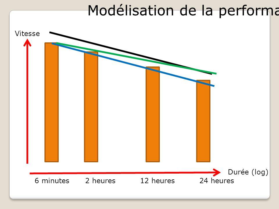 Modélisation de la performance :