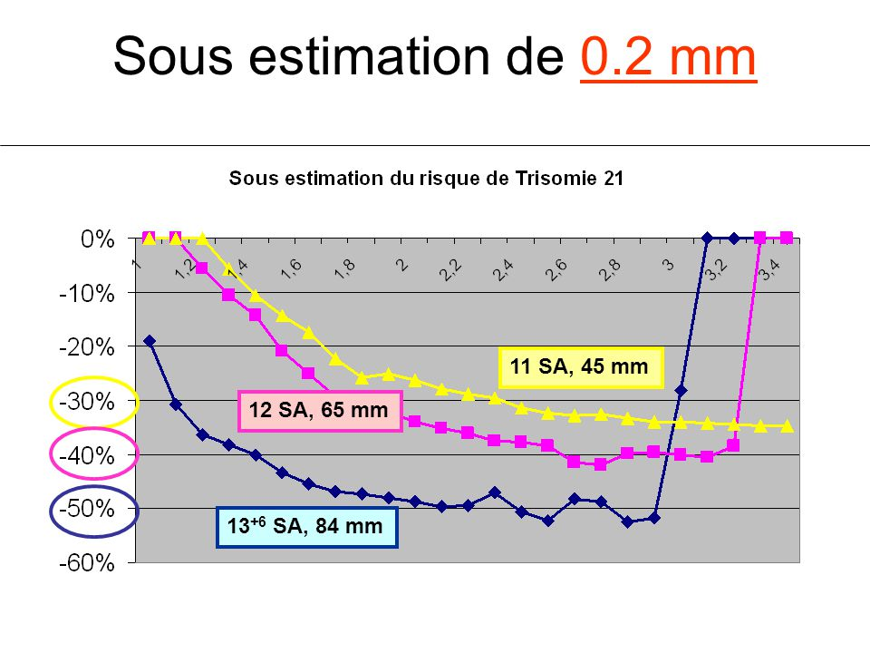 Sous estimation de 0.2 mm 11 SA, 45 mm 12 SA, 65 mm 13+6 SA, 84 mm