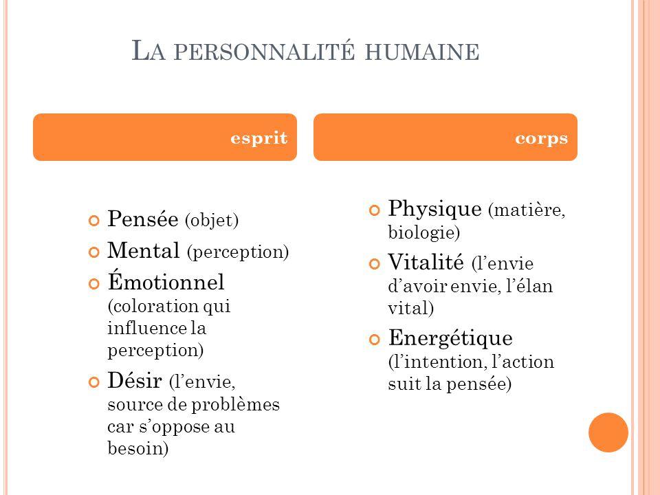 La personnalité humaine