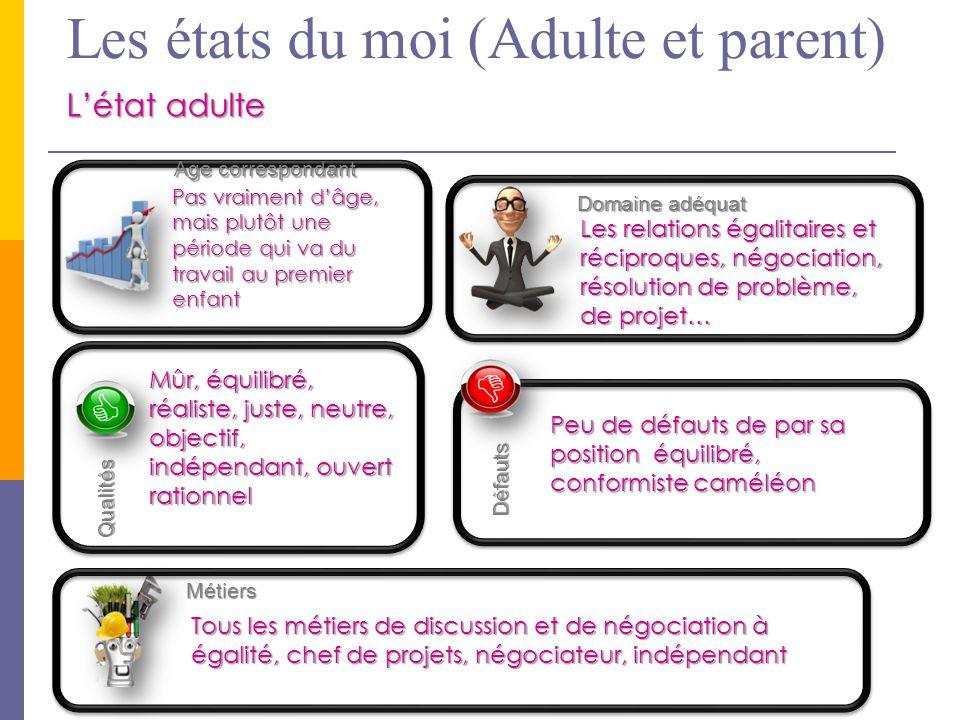 Les états du moi (Adulte et parent)
