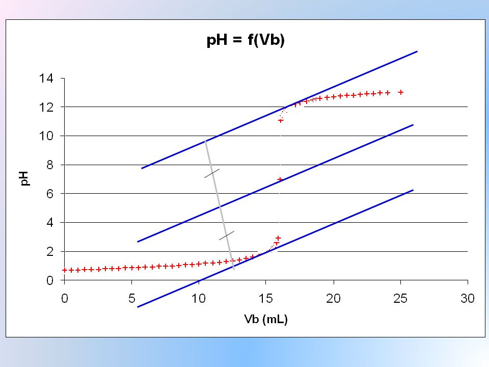 Titrage par pH-métrie: