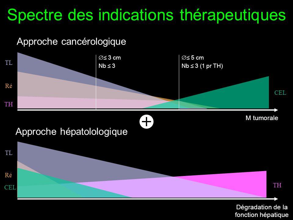 Spectre des indications thérapeutiques
