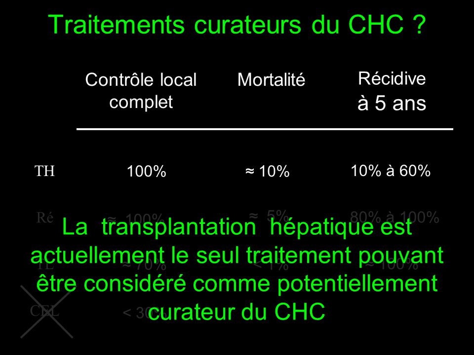 Traitements curateurs du CHC