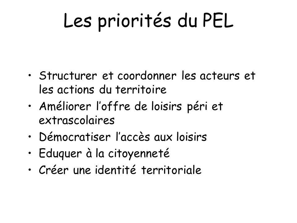 Les priorités du PEL Structurer et coordonner les acteurs et les actions du territoire. Améliorer l'offre de loisirs péri et extrascolaires.