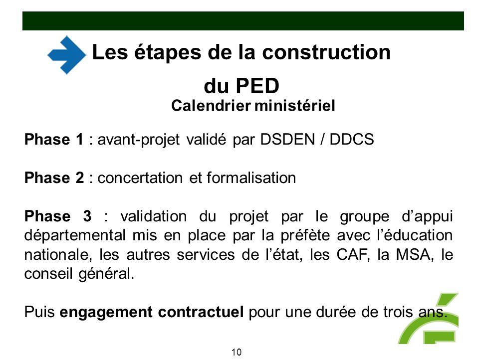 Les étapes de la construction du PED