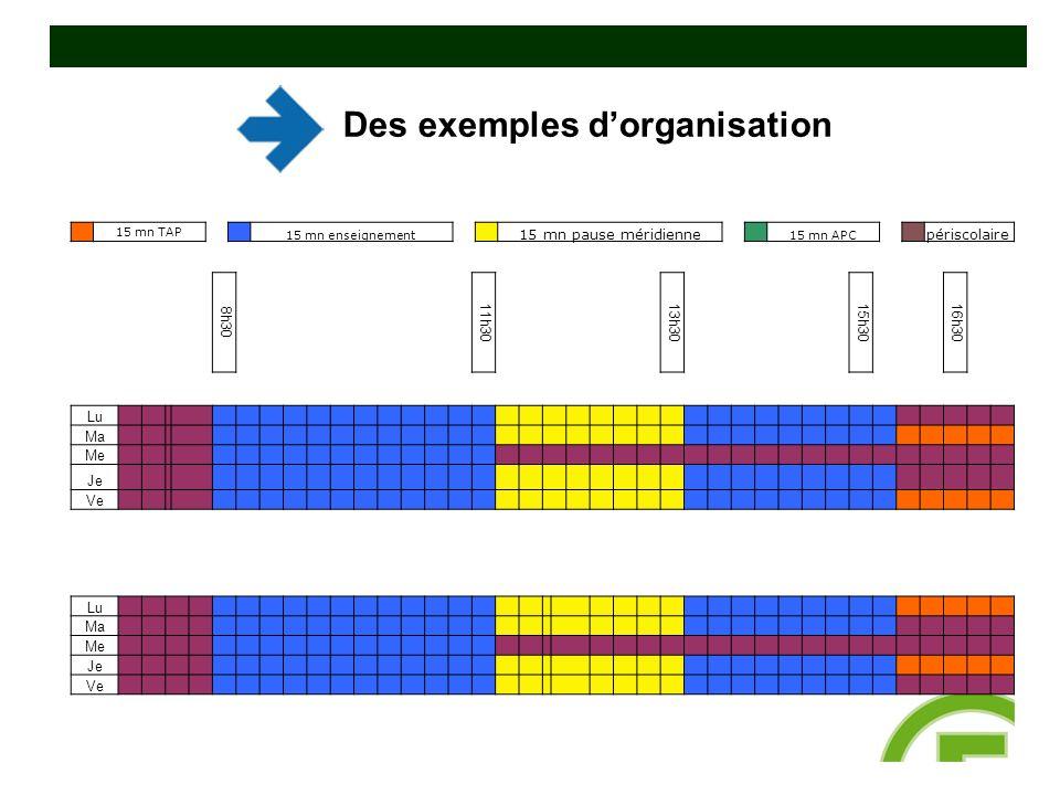 Des exemples d'organisation