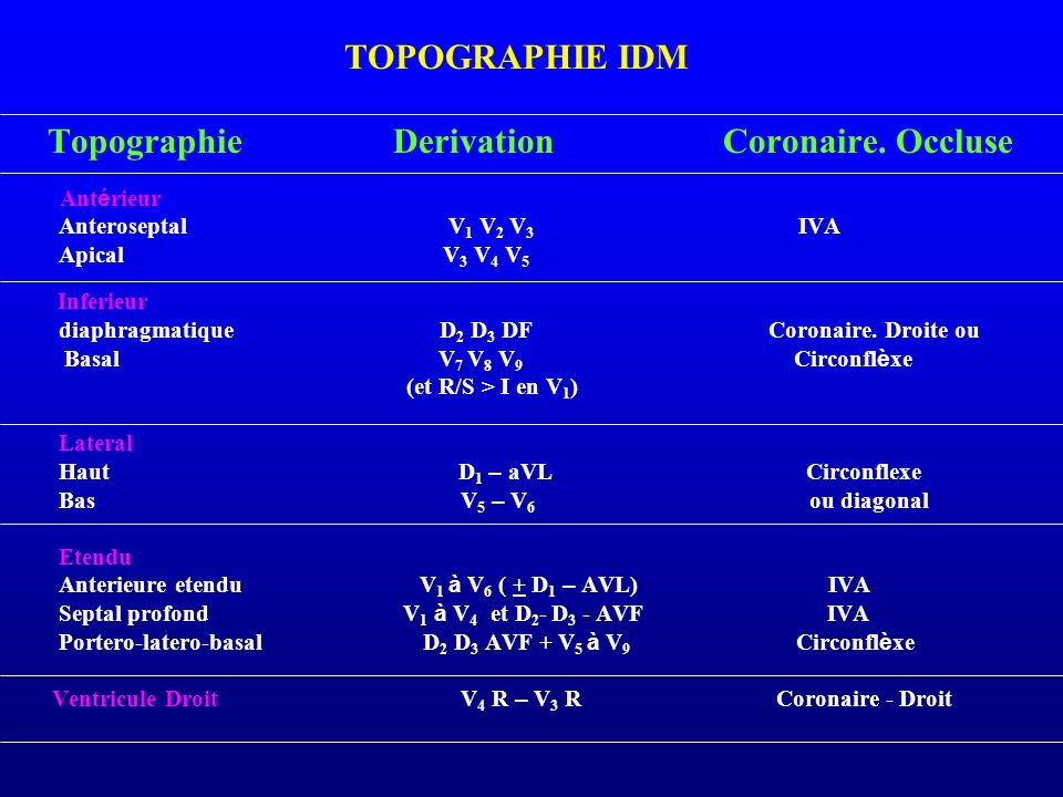 TOPOGRAPHIE IDM Topographie Derivation Coronaire. Occluse