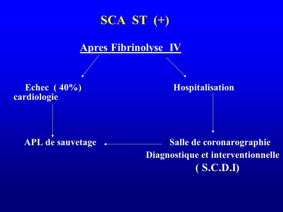 Echec ( 40%) Hospitalisation cardiologie