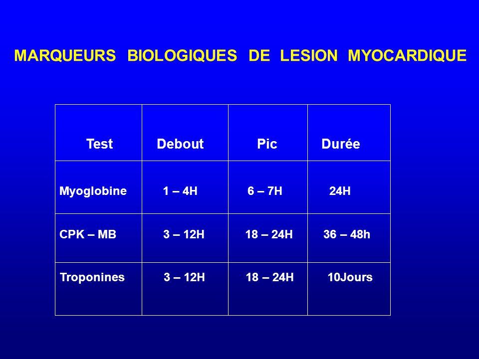 MARQUEURS BIOLOGIQUES DE LESION MYOCARDIQUE