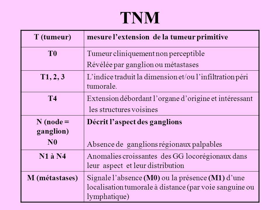 TNM T (tumeur) mesure l'extension de la tumeur primitive T0
