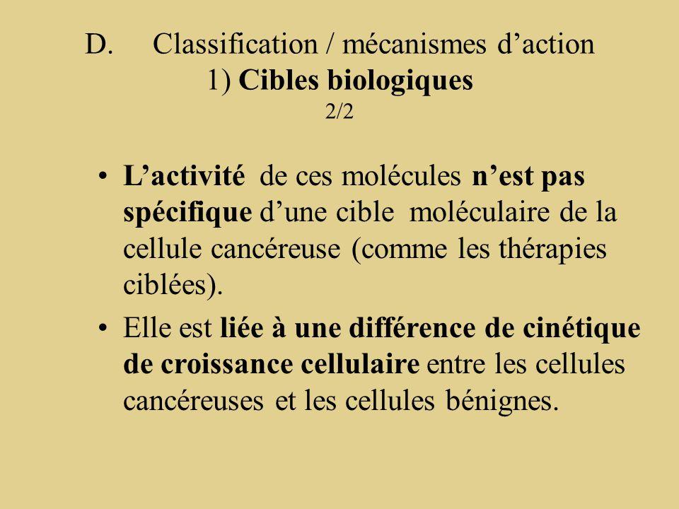 D. Classification / mécanismes d'action 1) Cibles biologiques 2/2