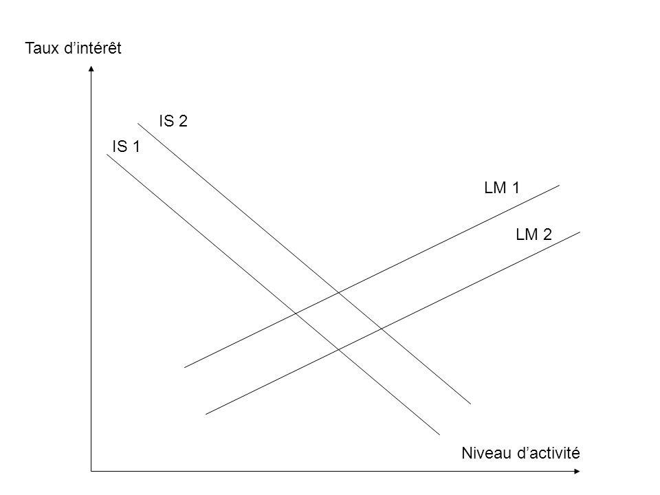 Taux d'intérêt IS 2 IS 1 LM 1 LM 2 Niveau d'activité