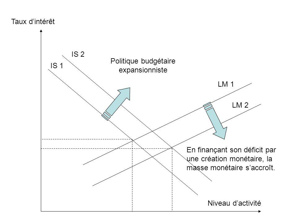 Politique budgétaire expansionniste