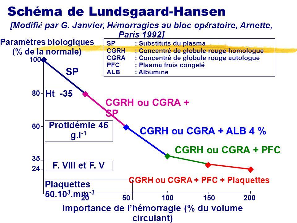 Schéma de Lundsgaard-Hansen