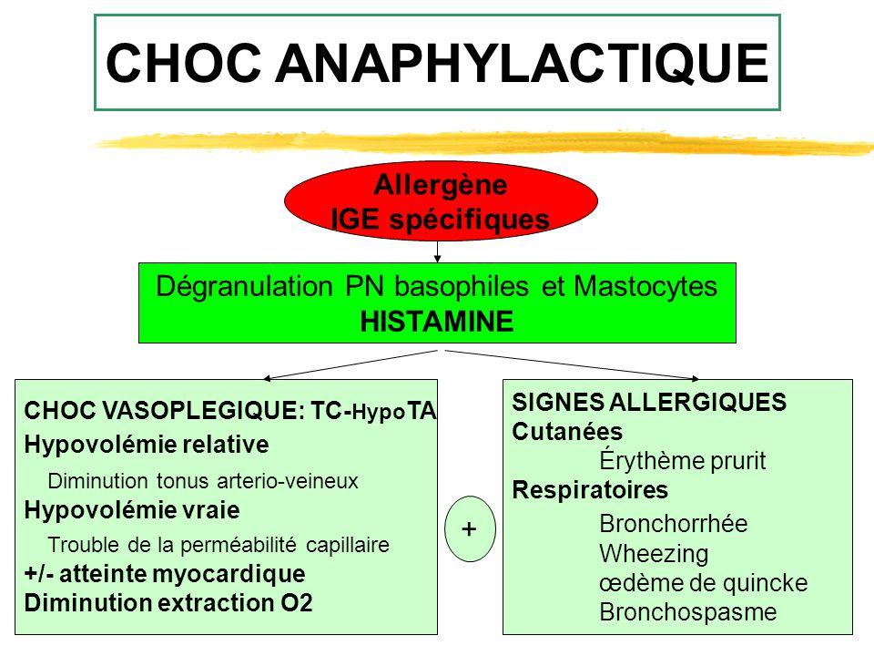 Dégranulation PN basophiles et Mastocytes