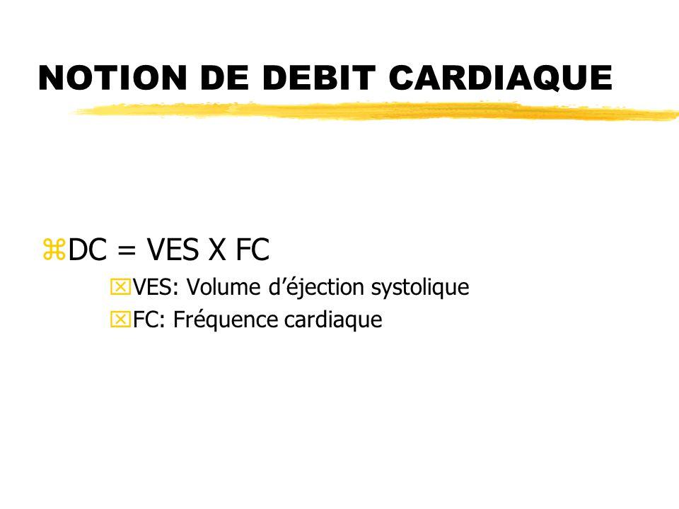 NOTION DE DEBIT CARDIAQUE