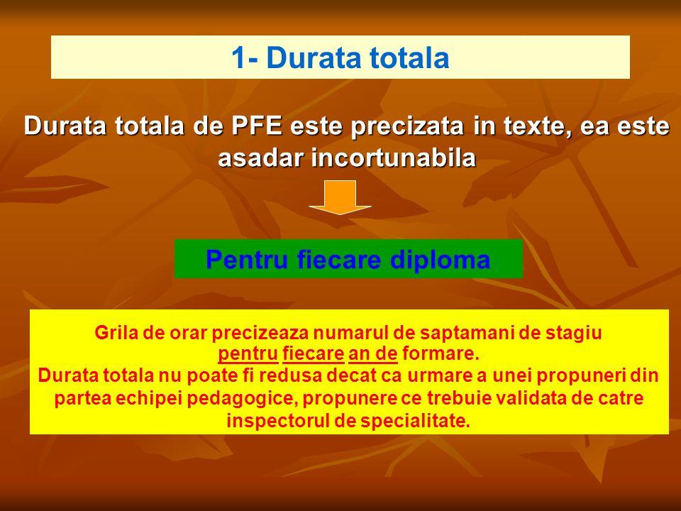 1- Durata totala Durata totala de PFE este precizata in texte, ea este asadar incortunabila. Pentru fiecare diploma.