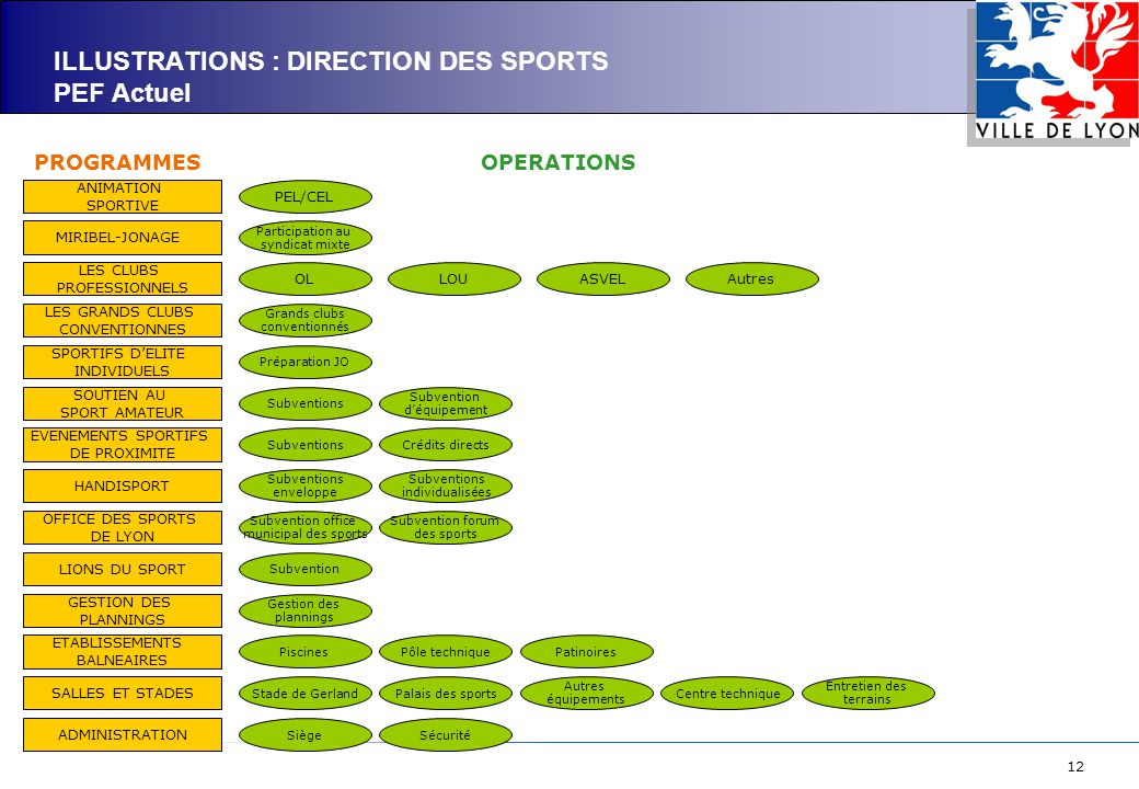 ILLUSTRATIONS : DIRECTION DES SPORTS PEF Actuel