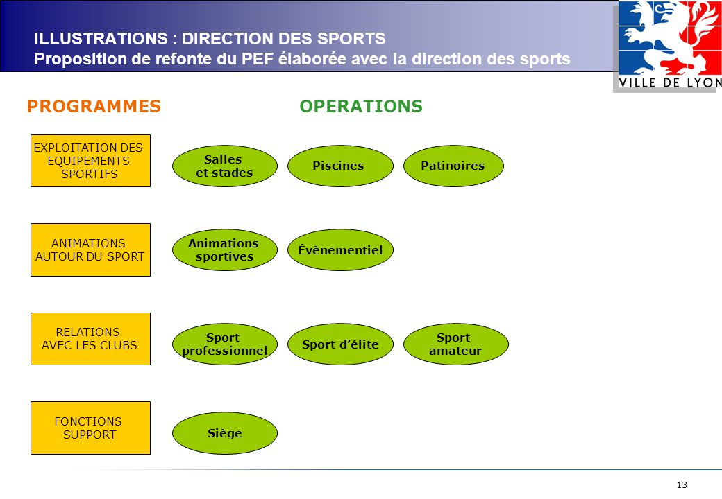 ILLUSTRATIONS : DIRECTION DES SPORTS Proposition de refonte du PEF élaborée avec la direction des sports
