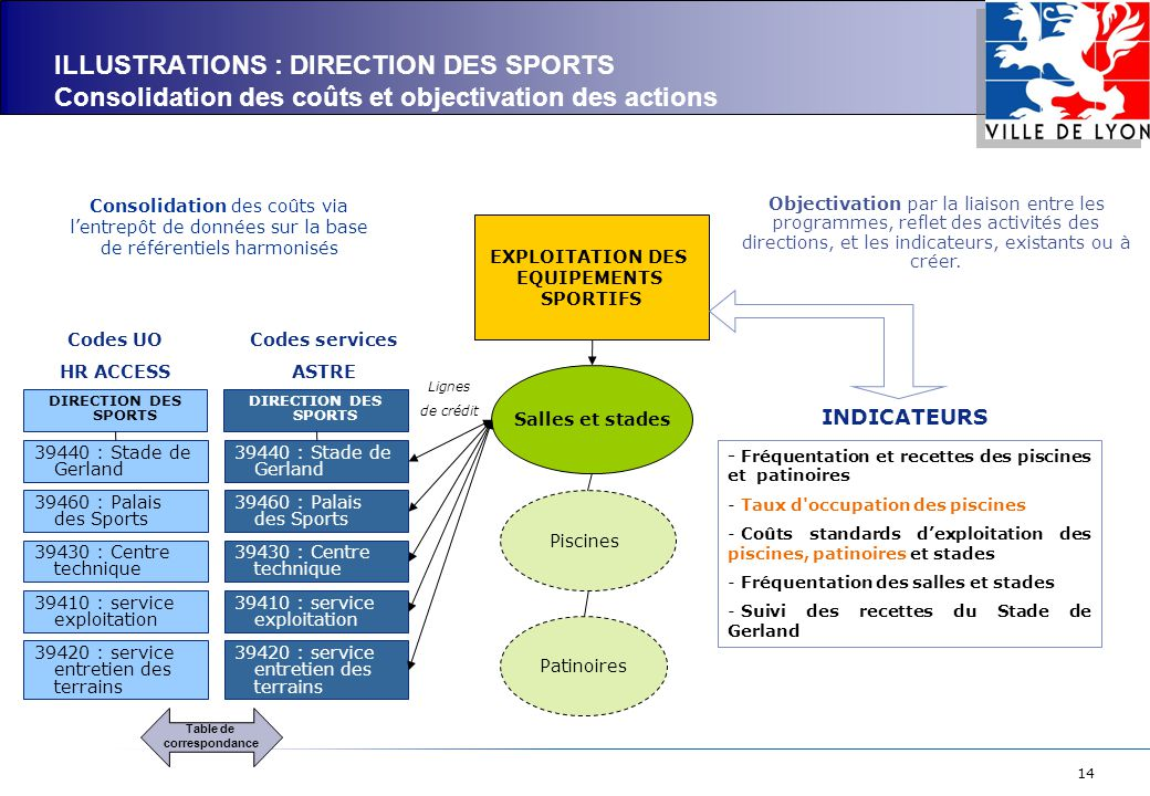 ILLUSTRATIONS : DIRECTION DES SPORTS Consolidation des coûts et objectivation des actions