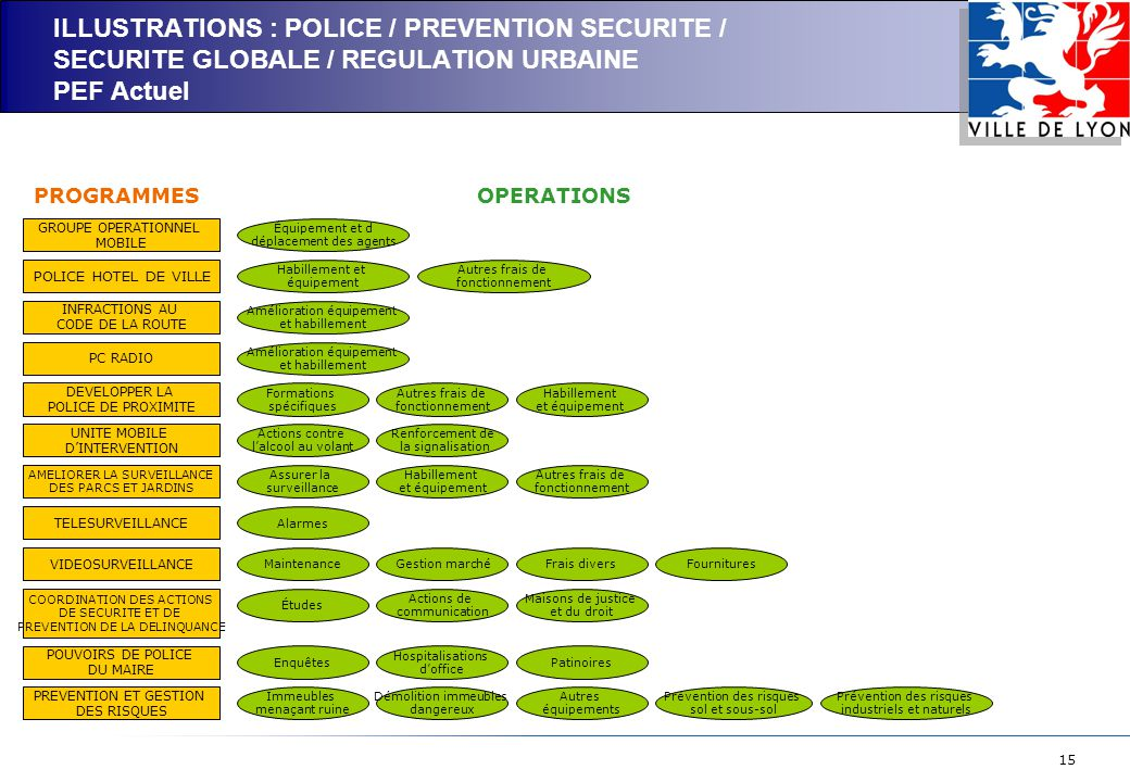 ILLUSTRATIONS : POLICE / PREVENTION SECURITE / SECURITE GLOBALE / REGULATION URBAINE PEF Actuel