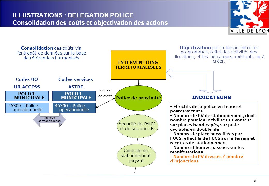 ILLUSTRATIONS : DELEGATION POLICE Consolidation des coûts et objectivation des actions
