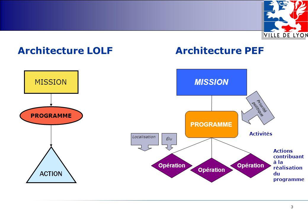 Architecture LOLF Architecture PEF