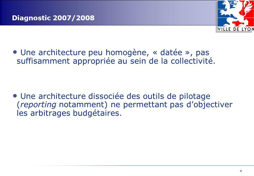 Diagnostic 2007/2008 Une architecture peu homogène, « datée », pas suffisamment appropriée au sein de la collectivité.