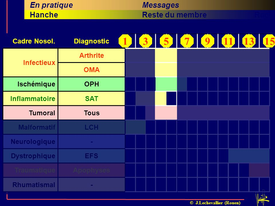 1 3 5 7 9 11 13 15 En pratique Messages Diagnostics Problématique