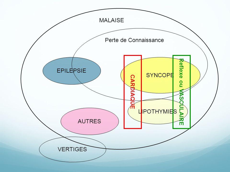 MALAISE Perte de Connaissance. EPILEPSIE. SYNCOPE. CARDIAQUE. Reflexe ou VASCULAIRE. LIPOTHYMIES.