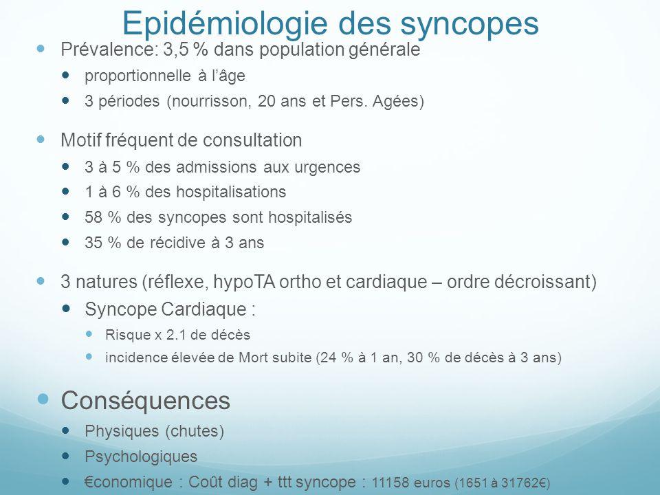 Epidémiologie des syncopes