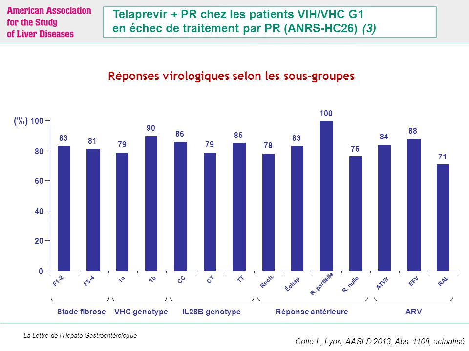 Etude pilote 64 patients :