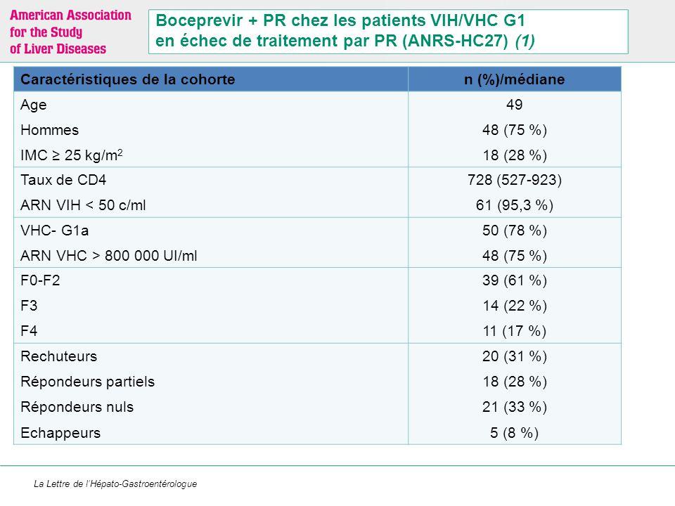 Réponses virologiques (n = 64)