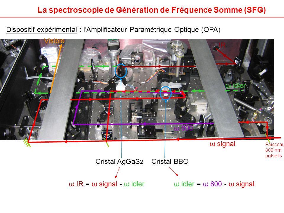 La spectroscopie de Génération de Fréquence Somme (SFG)