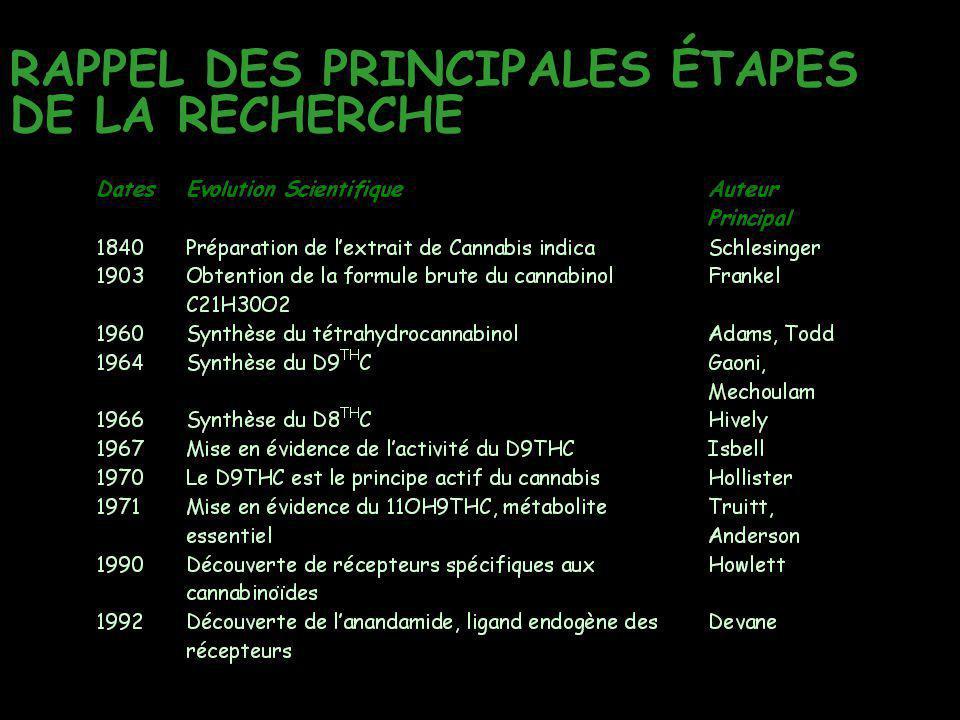 RAPPEL DES PRINCIPALES ÉTAPES DE LA RECHERCHE
