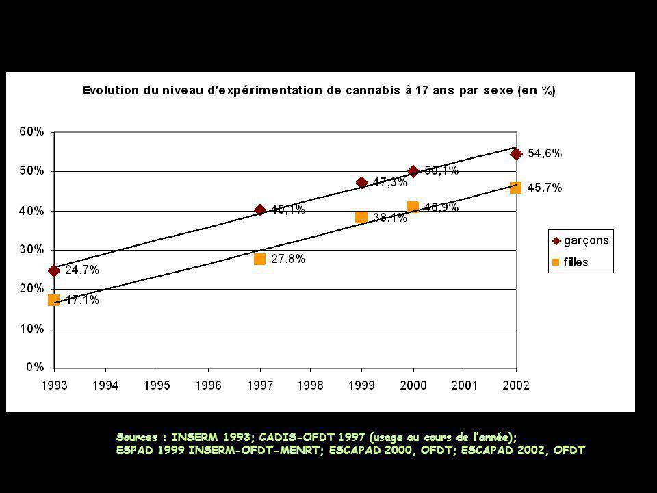 Sources : INSERM 1993; CADIS-OFDT 1997 (usage au cours de l'année);