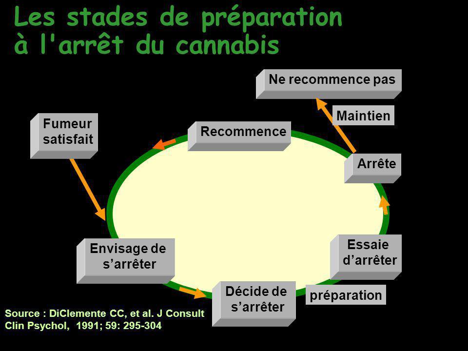 Les stades de préparation à l arrêt du cannabis