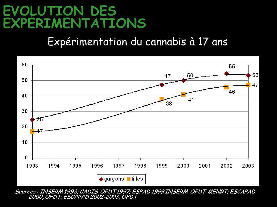 EVOLUTION DES EXPÉRIMENTATIONS