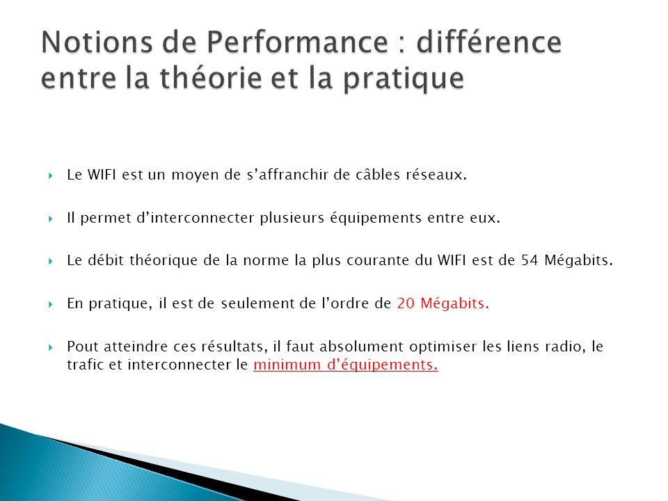 Notions de Performance : différence entre la théorie et la pratique